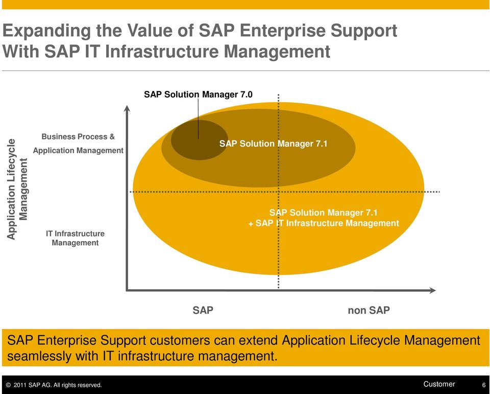 Manager 7.1 SAP Solution Manager 7.