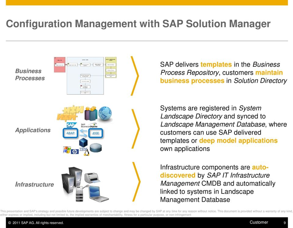 applications Infrastructure Infrastructure components are autodiscovered by SAP IT Infrastructure Management CMDB and automatically linked to systems in Landscape Management Database This