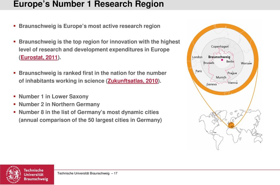 Braunschweig is ranked first in the nation for the number of inhabitants working in science (Zukunftsatlas, 2010).