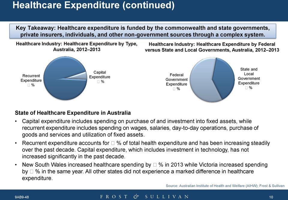 Healthcare Industry: Healthcare Expenditure by Type, Australia, 2012 2013 Healthcare Industry: Healthcare Expenditure by Federal versus State and Local Governments, Australia, 2012 2013 Recurrent