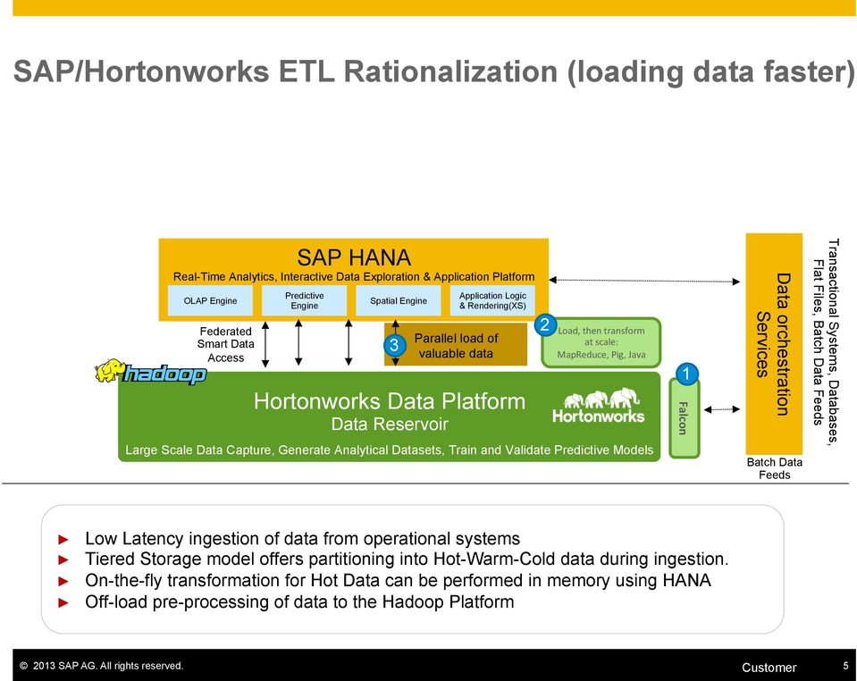 Tiered Storage model offers partitioning into Hot-Warm-Cold data during ingestion.