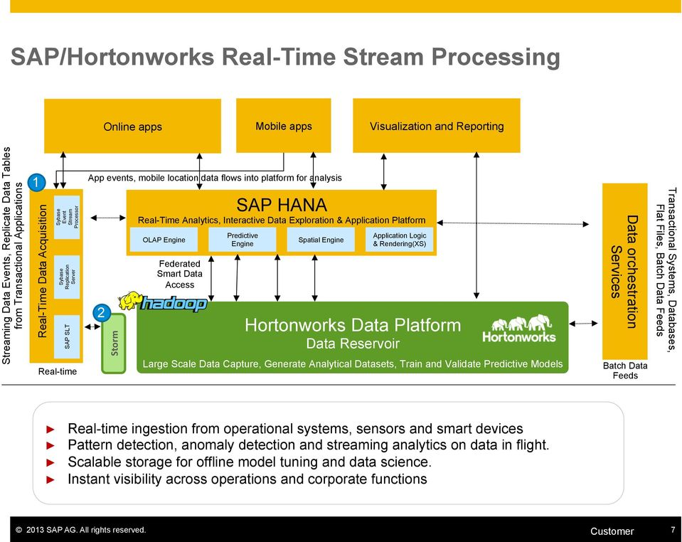 Data orchestration Real-time ingestion from operational systems, sensors and smart devices Pattern detection, anomaly detection and streaming analytics on data in
