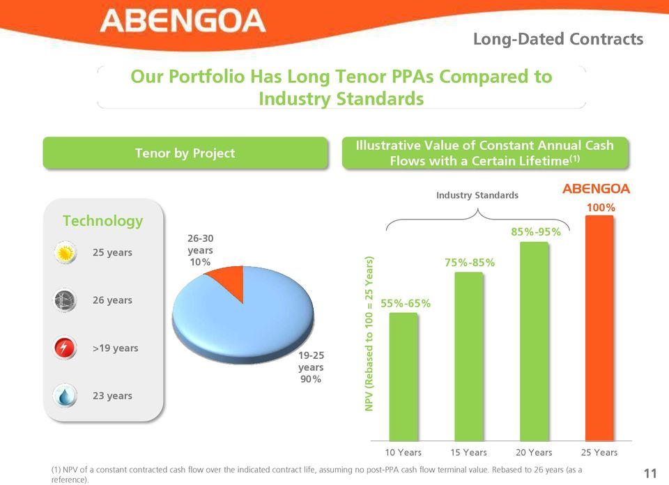 (Rebased to 100 = 25 Years) 55%-65% Industry Standards 85%-95% 75%-85% ABENGOA 100% 10 Years 15 Years 20 Years (1) NPV of a constant