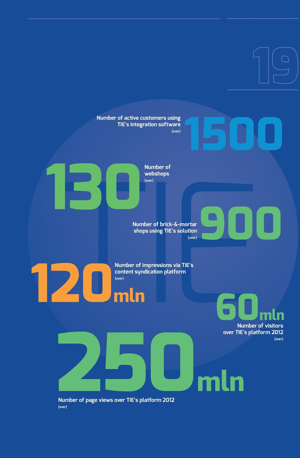 content syndication platform (over) 120mln 60mln Number of visitors over TIE s platform 2012 (over)