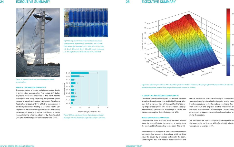 Source: Reisser & Slat 2014, submitted Figure 10 The multi-level trawl, used for sampling plastic concentrations Vertical distribution of plastics The concentration of plastic pollution at various