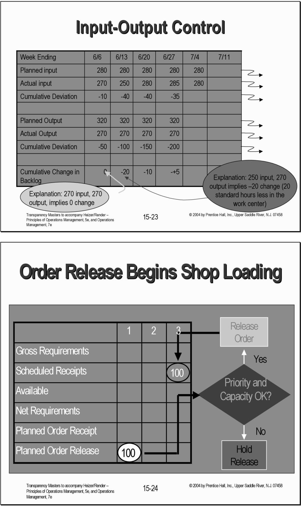 Explanation: 250 input, 270 output implies 20 change (20 standard hours less in the work center) 15-23 Order Release egins Shop Loading Gross Requirements Scheduled Receipts
