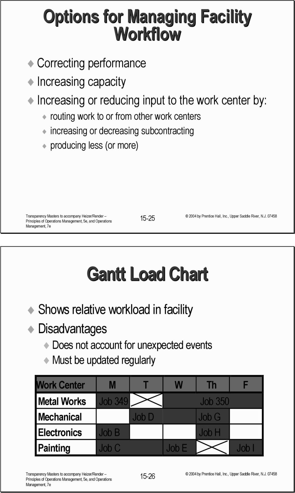 Gantt Load Chart Shows relative workload in facility Disadvantages Does not account for unexpected events Must be updated