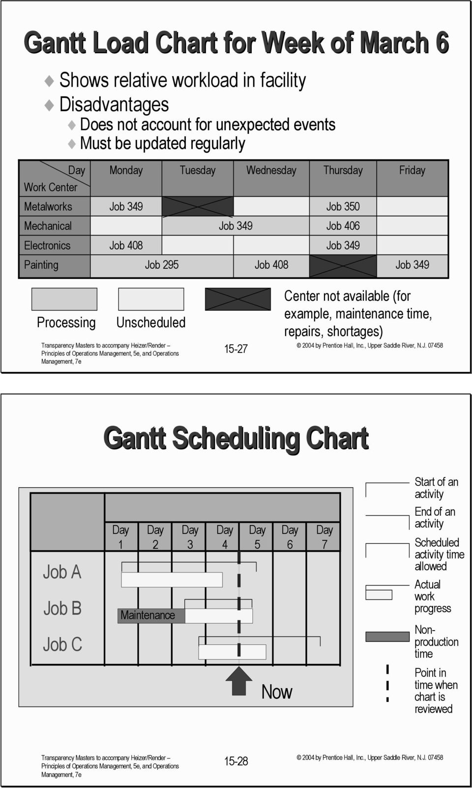 Unscheduled 15-27 Center not available (for example, maintenance time, repairs, shortages) Job Job A Job Job C Gantt Scheduling Chart Day 1 Day 2 Day S T W T F S Maintenance