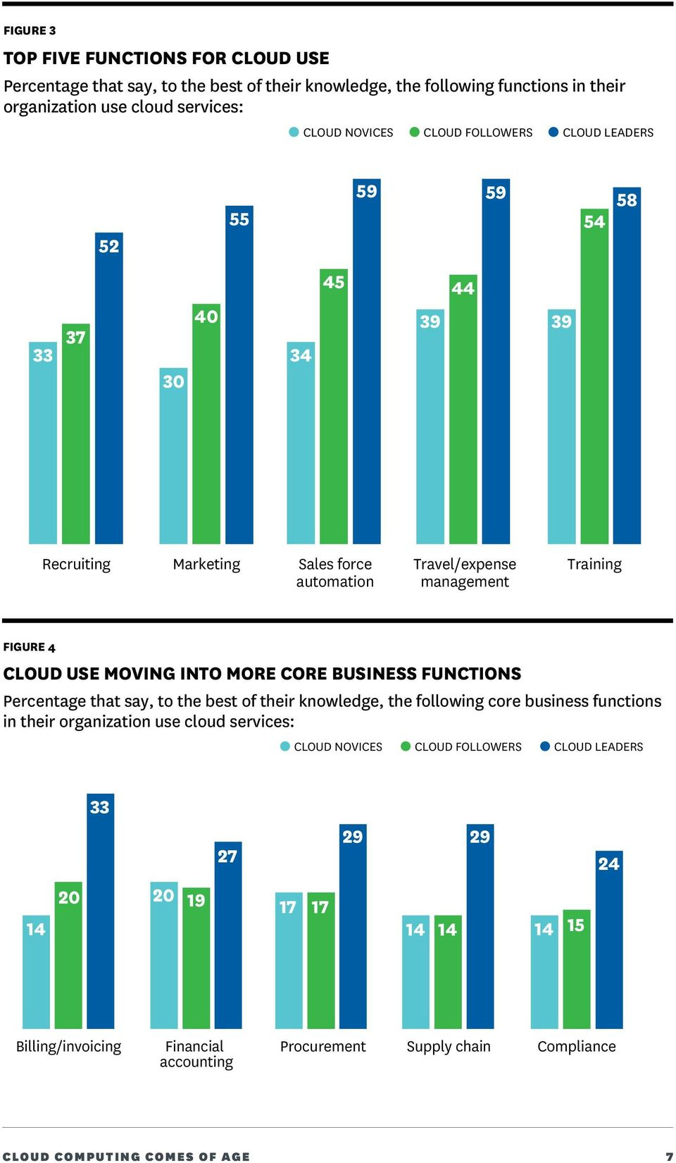 MOVING INTO MORE CORE BUSINESS FUNCTIONS Percentage that say, to the best of their knowledge, the following core business functions in their organization use cloud services:
