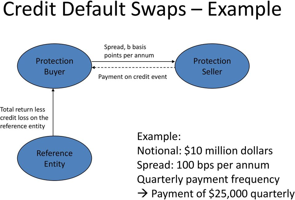 reference entity Reference Entity Example: Notional: $10 million dollars