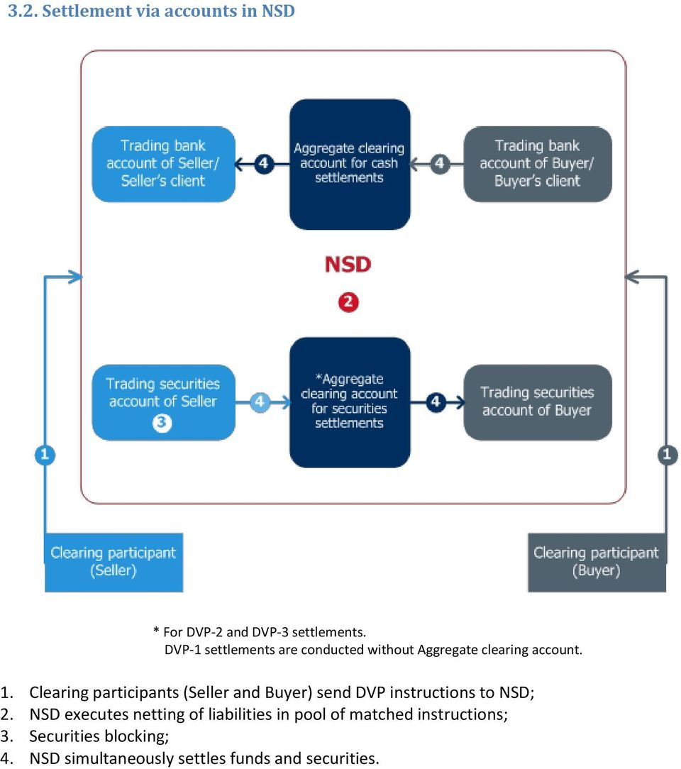 Clearing participants (Seller and Buyer) send DVP instructions to NSD; 2.
