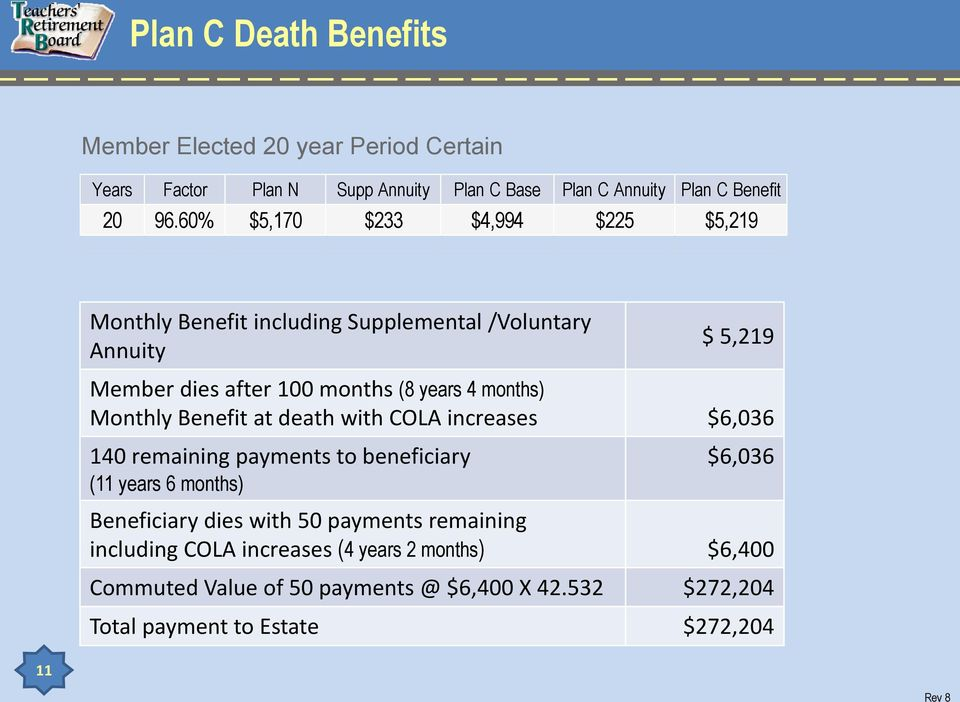 Monthly Benefit at death with COLA increases $6,036 140 remaining payments to beneficiary (11 years 6 months) $6,036 Beneficiary dies with 50
