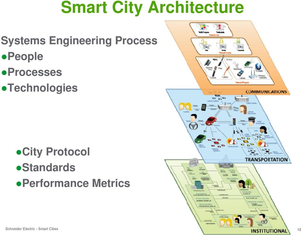 Processes Technologies City