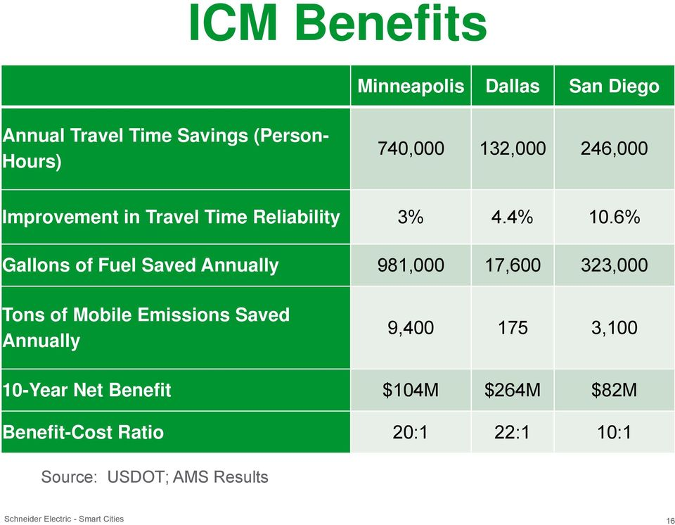 6% Gallons of Fuel Saved Annually 981,000 17,600 323,000 Tons of Mobile Emissions Saved