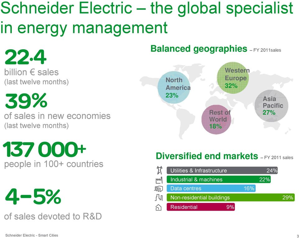 Europe 32% Asia Pacific 27% people in 100+ countries of sales devoted to R&D Diversified end markets FY 2011 sales
