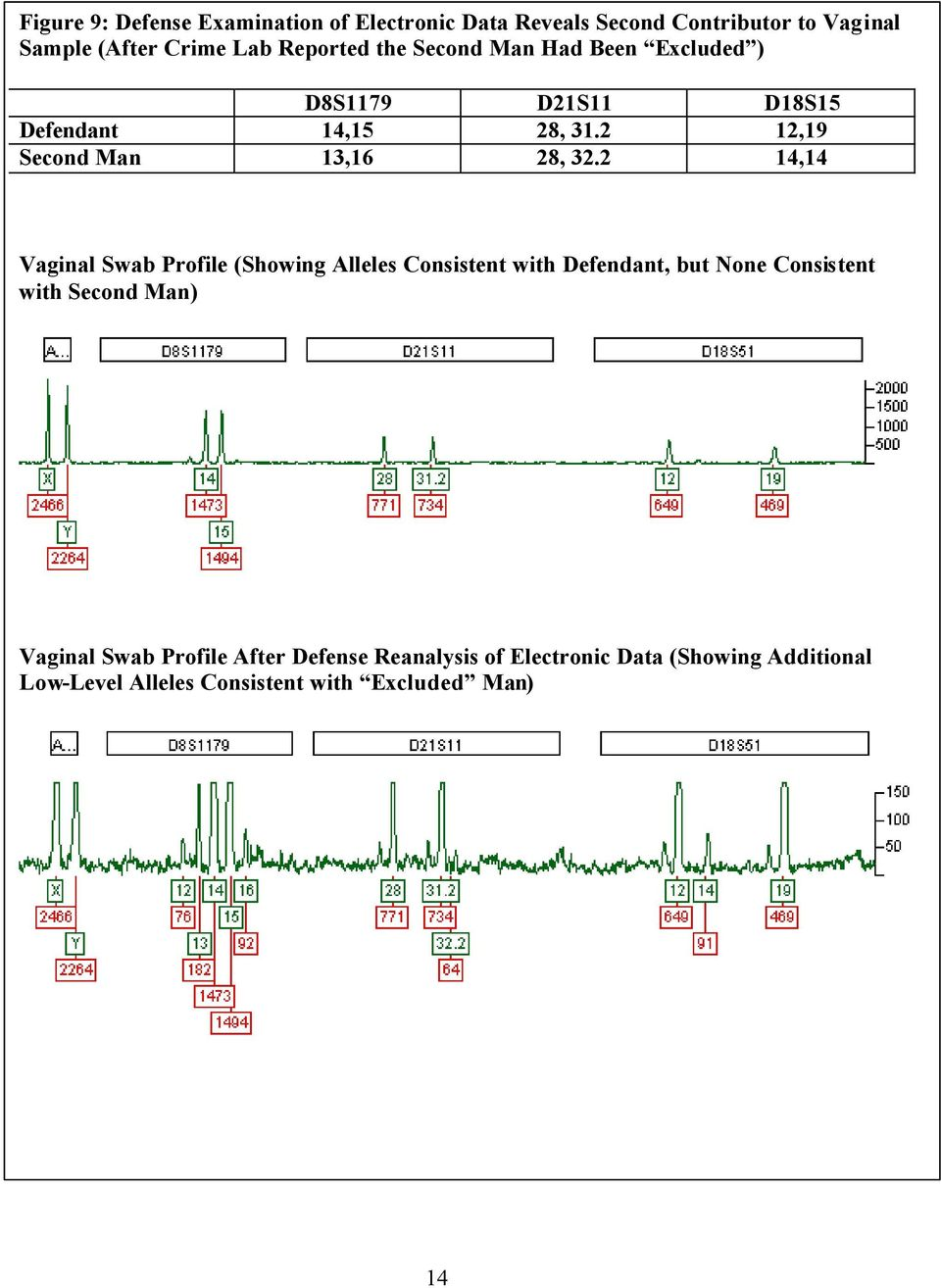2 14,14 Vaginal Swab Profile (Showing Alleles Consistent with Defendant, but None Consistent with Second Man) Vaginal