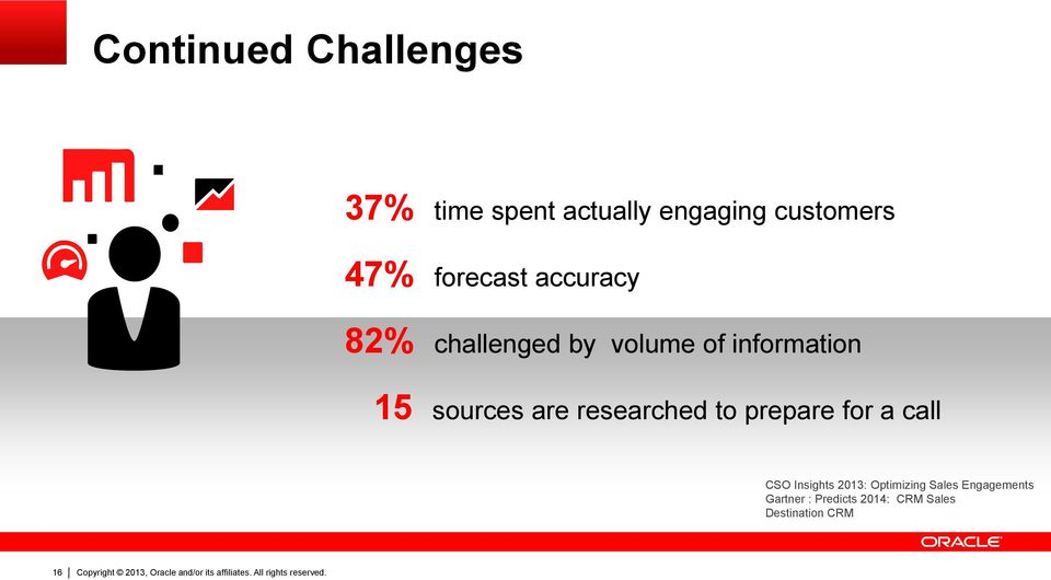 are researched to prepare for a call CSO Insights 2013: Optimizing