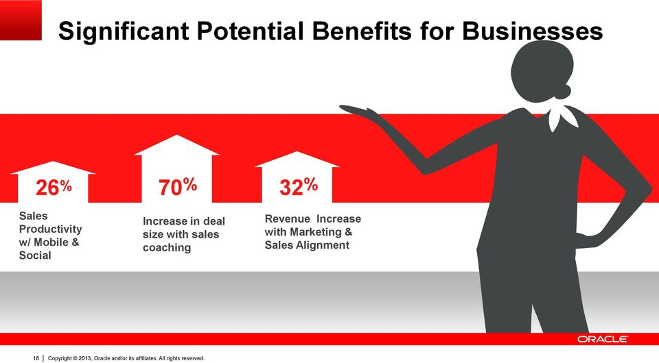% Revenue Increase Increase in deal size with