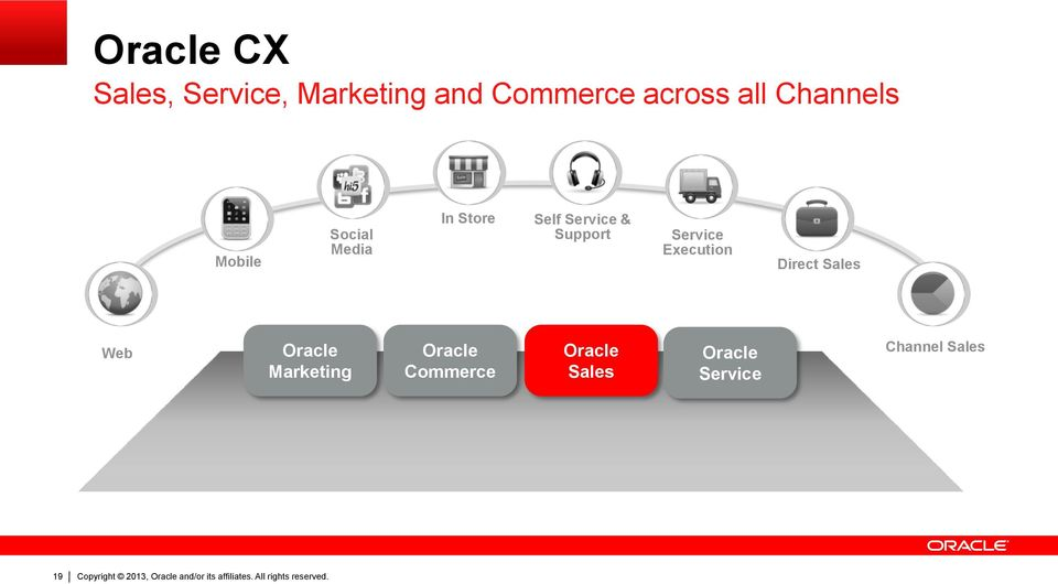 Support Service Execution Direct Sales Web Oracle