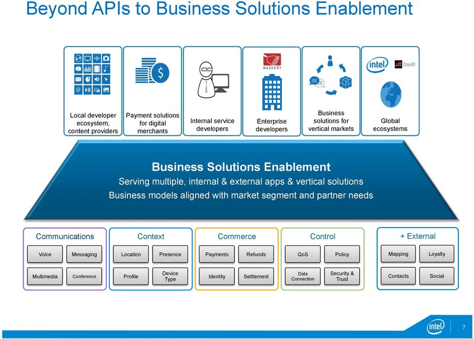 vertical solutions Business models aligned with market segment and partner needs Communications Context Commerce Control + External Voice Messaging Location