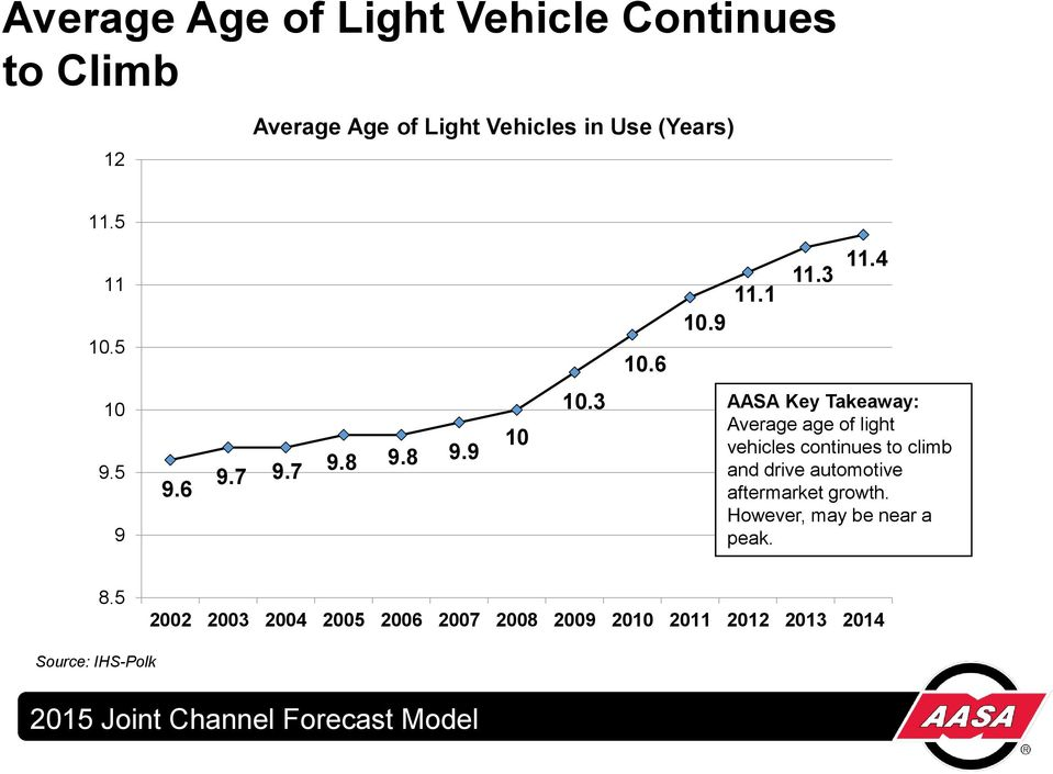 3 AASA Key Takeaway: Average age of light vehicles continues to climb and drive automotive