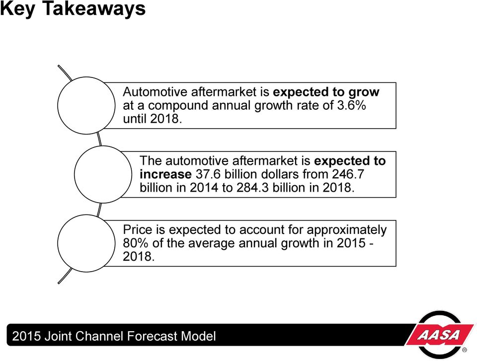 The automotive aftermarket is expected to increase 37.6 billion dollars from 246.