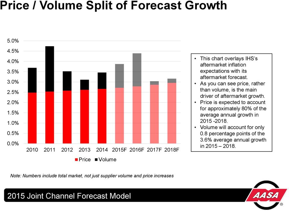 forecast. As you can see price, rather than volume, is the main driver of aftermarket growth.