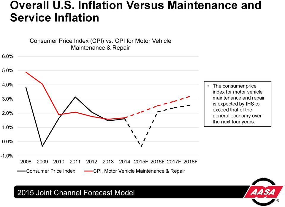 0% The consumer price index for motor vehicle maintenance and repair is expected by IHS to exceed that of the