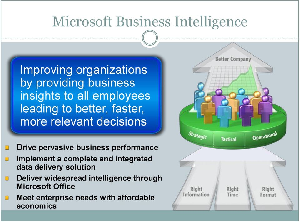 business performance Implement a complete and integrated data delivery solution Deliver