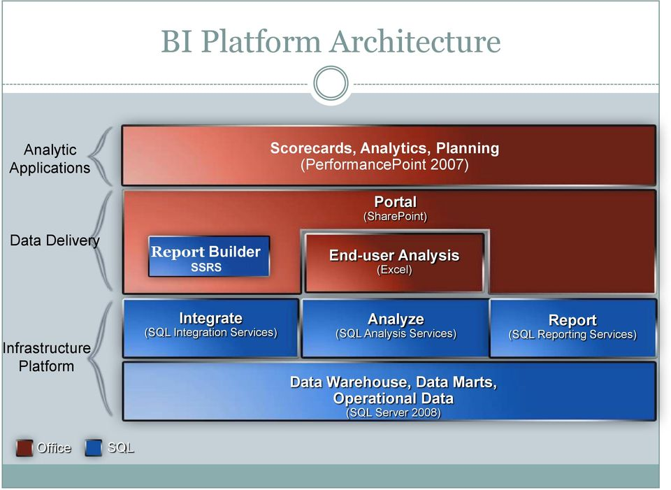 Infrastructure Platform Integrate (SQL Integration Services) Analyze (SQL Analysis Services)