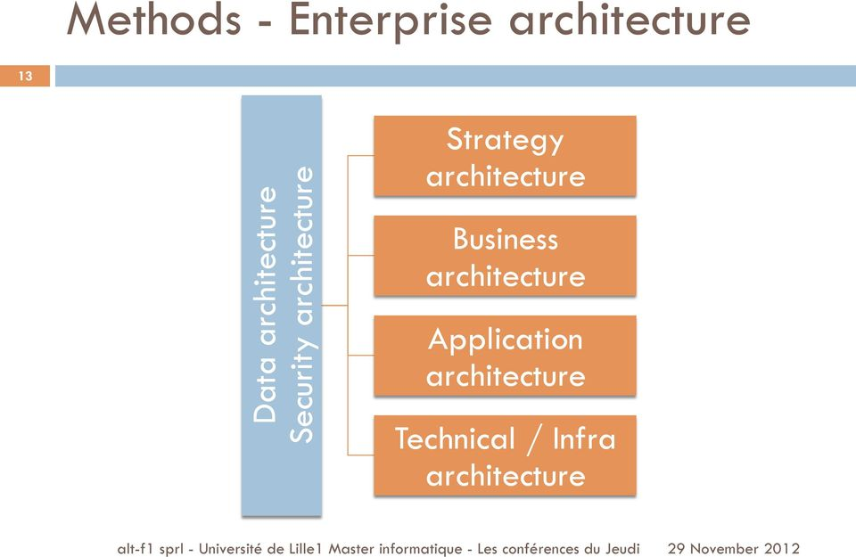 architecture Business architecture