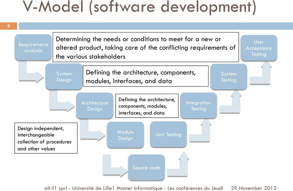 components, modules, interfaces, and data System Testing Architecture Design Defining the architecture, components, modules, interfaces,