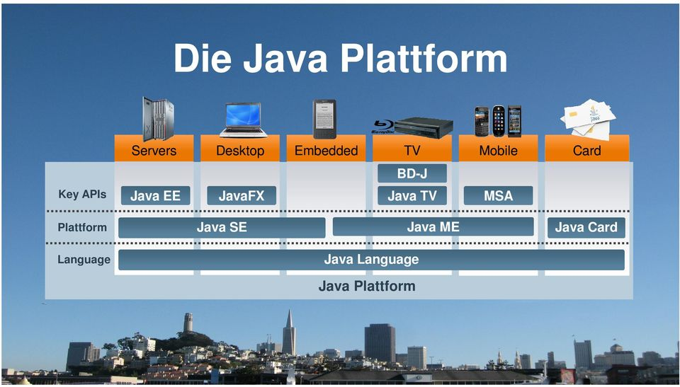 Java ME Java Card Language Java Language Java Plattform 3