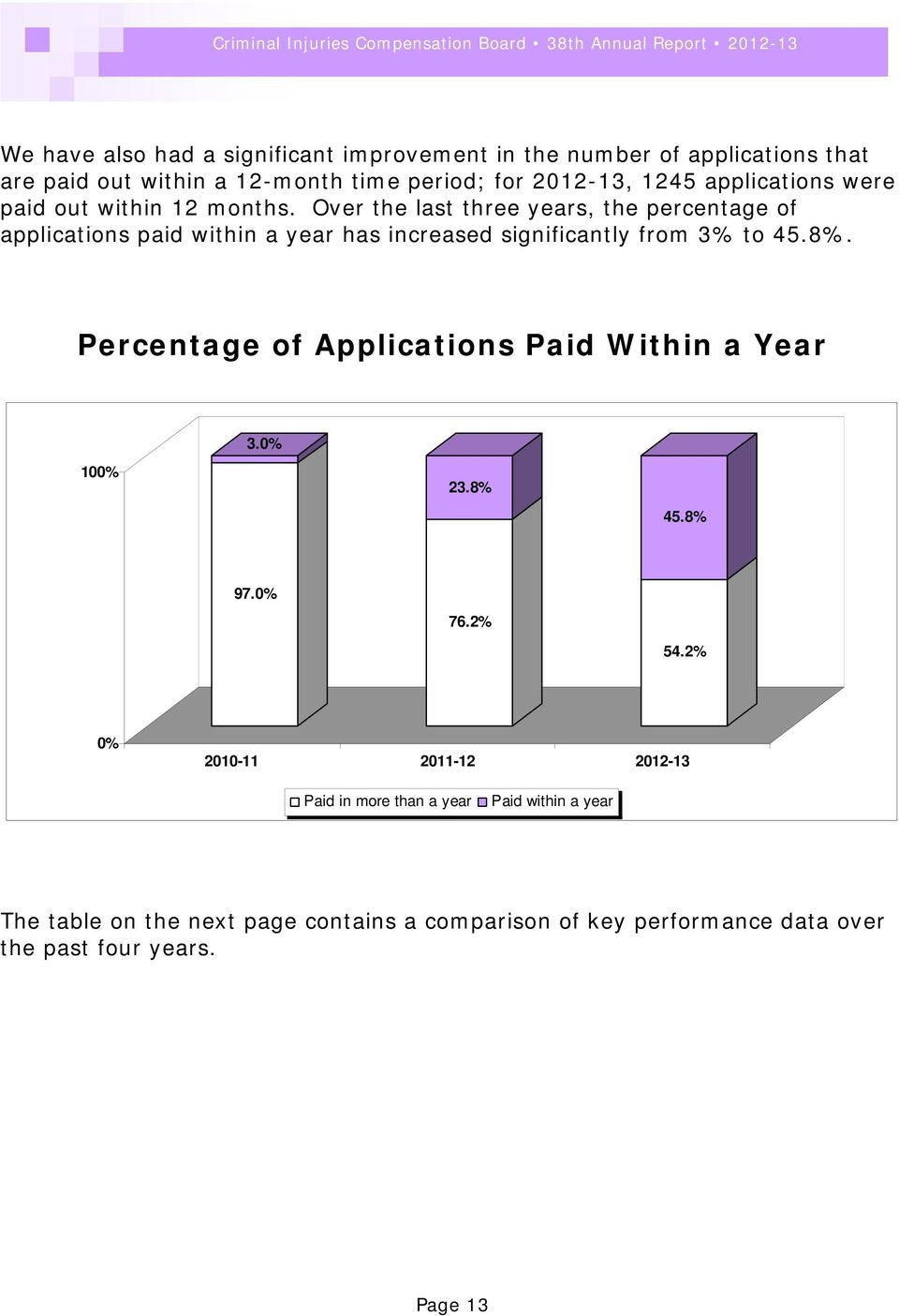 Over the last three years, the percentage of applications paid within a year has increased significantly from 3% to 45.8%.