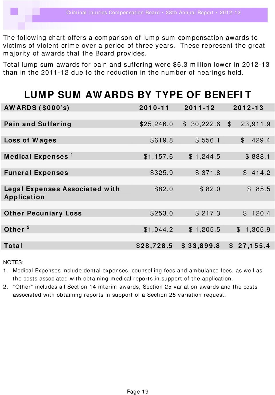 LUMP SUM AWARDS BY TYPE OF BENEFIT AWARDS ($000 s) 2010-11 2011-12 2012-13 Pain and Suffering $25,246.0 $ 30,222.6 $ 23,911.9 Loss of Wages $619.8 $ 556.1 $ 429.4 Medical Expenses 1 $1,157.6 $ 1,244.