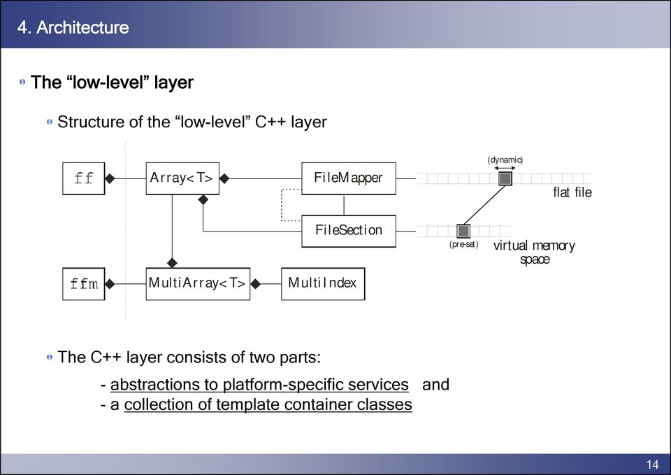 (pre-set) virtual memory space The C++ layer consists of two parts: -