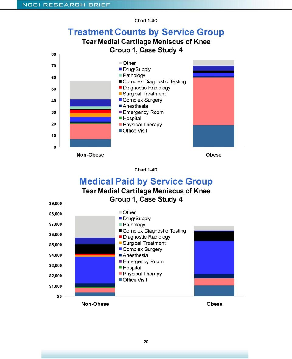 $7, $6, $5, $4, $3, $2, $1, Chart 1-4D Medical Paid by Service