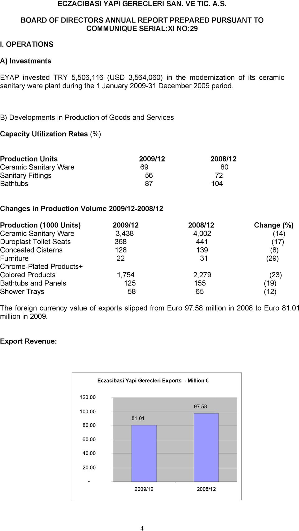 B) Developments in Production of Goods and Services Capacity Utilization Rates (%) Production Units 2009/12 2008/12 Ceramic Sanitary Ware 69 80 Sanitary Fittings 56 72 Bathtubs 87 104 Changes in