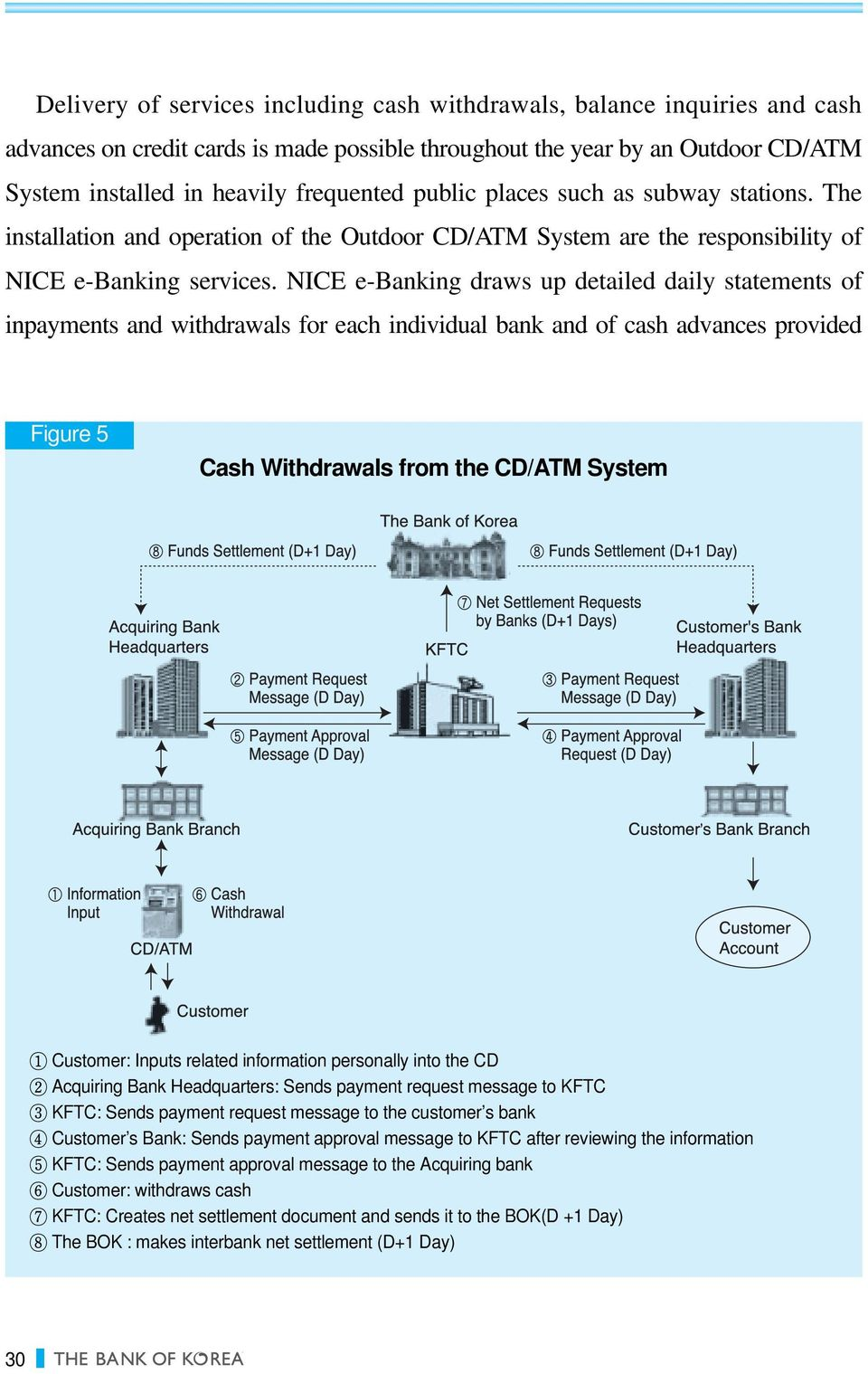 NICE e-banking draws up detailed daily statements of inpayments and withdrawals for each individual bank and of cash advances provided Figure 5 Cash Withdrawals from the CD/ATM System 1 Customer: