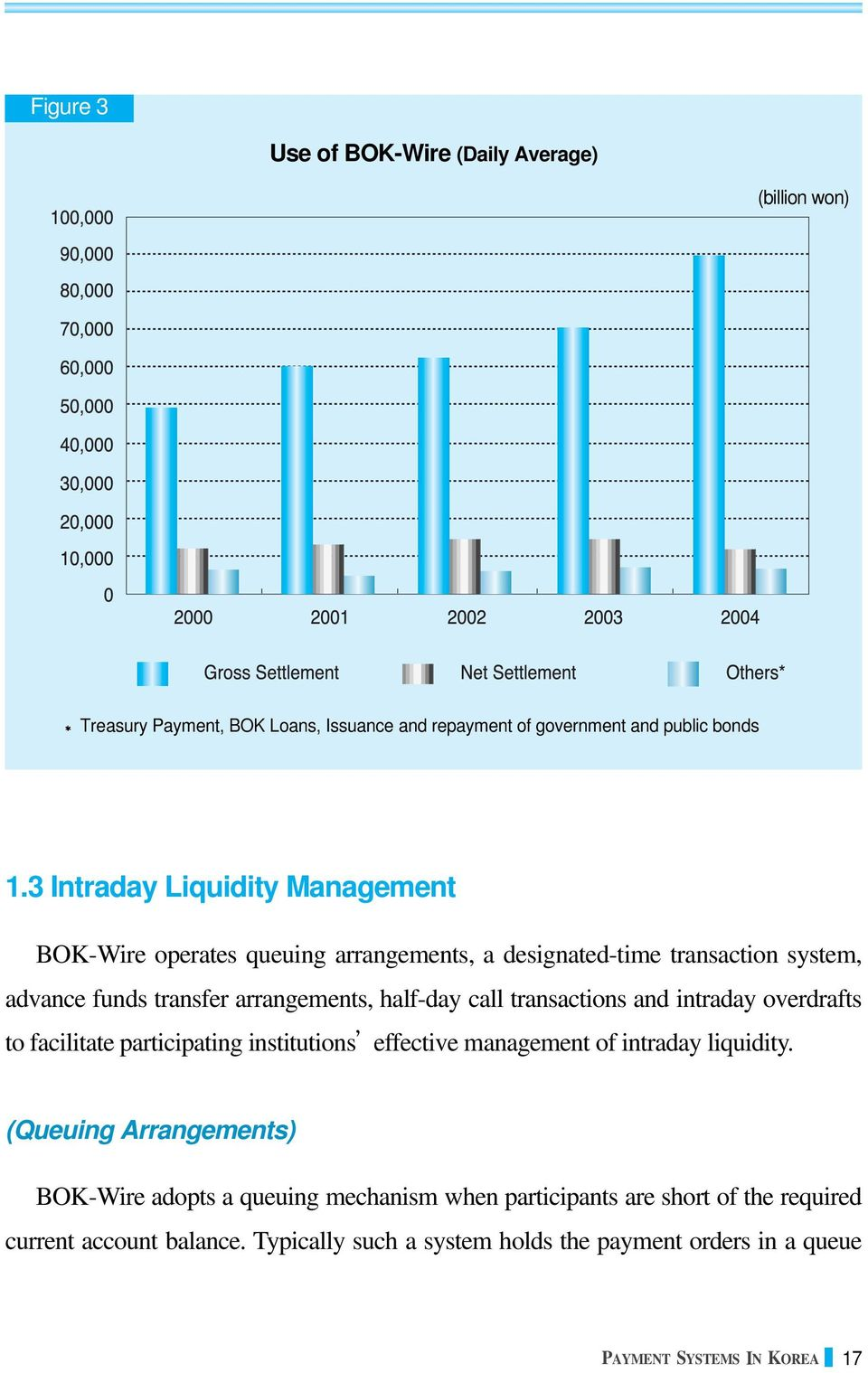 call transactions and intraday overdrafts to facilitate participating institutions effective management of intraday liquidity.