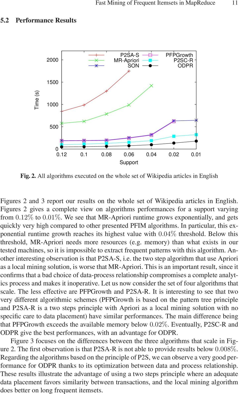 All algorithms executed on the whole set of Wikipedia articles in English Figures 2 and 3 report our results on the whole set of Wikipedia articles in English.
