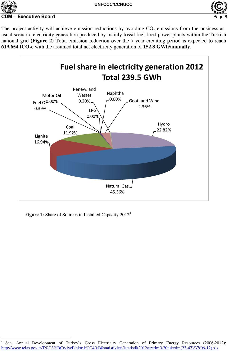 electricity generation of 152.8 GWh/annually. Fuel share in electricity generation 2012 Total 239.5 GWh Motor Oil Fuel Oil 0.00% 0.39% Lignite 16.94% Coal 11.92% Renew. and Wastes 0.20% LPG 0.