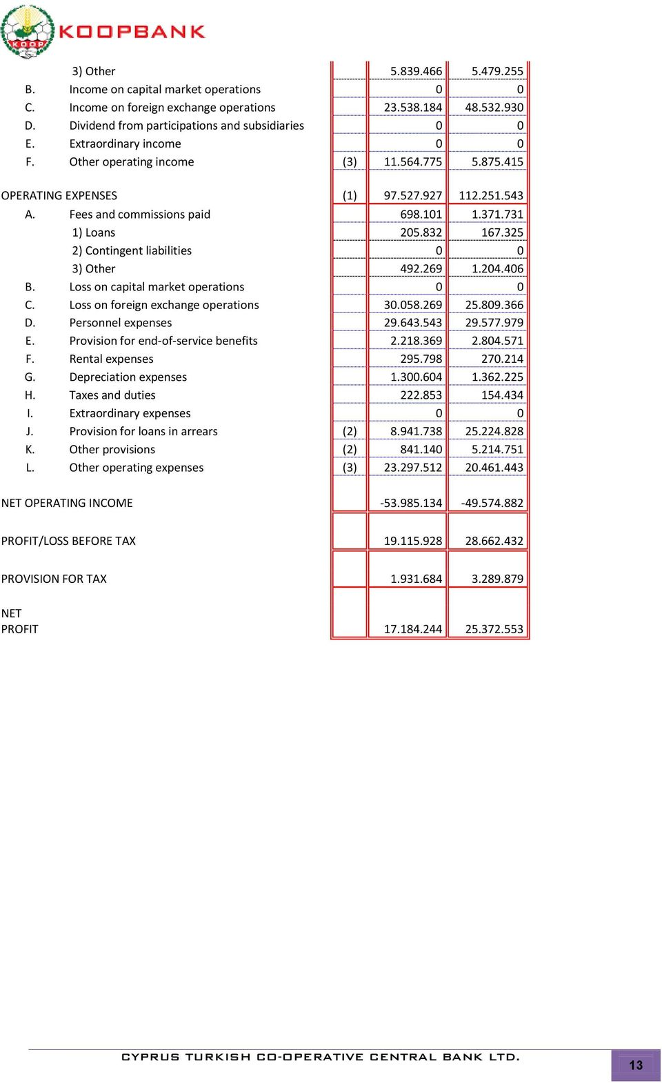 325 2) Contingent liabilities 0 0 3) Other 492.269 1.204.406 B. Loss on capital market operations 0 0 C. Loss on foreign exchange operations 30.058.269 25.809.366 D. Personnel expenses 29.643.543 29.
