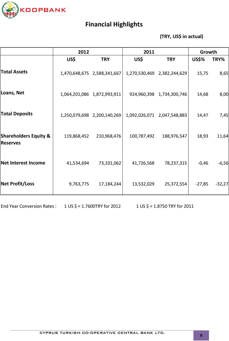 7,45 Shareholders Equity & 119,868,452 210,968,476 100,787,492 188,976,547 18,93 11,64 Reserves Net Interest Income 41,534,694 73,101,062 41,726,568