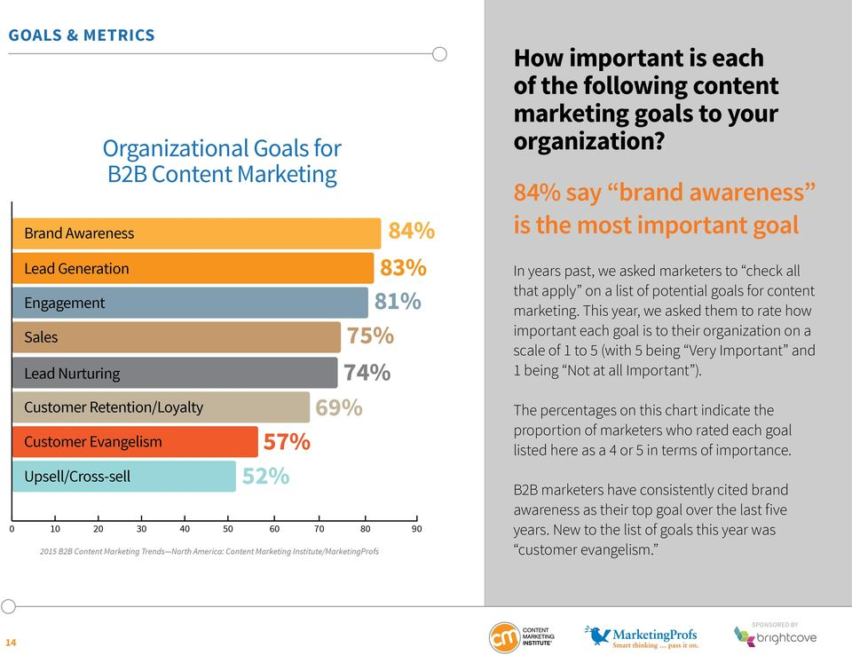 84% say brand awareness is the most important goal In years past, we asked marketers to check all that apply on a list of potential goals for content marketing.