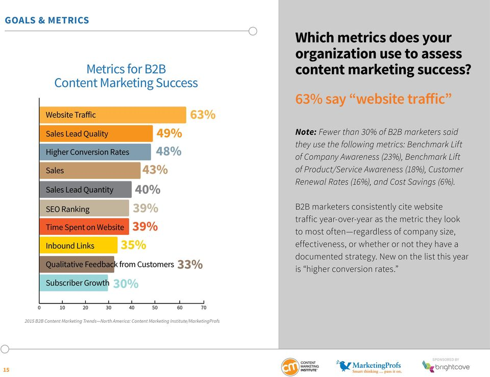 63% say website traffic Note: Fewer than 30% of B2B marketers said they use the following metrics: Benchmark Lift of Company Awareness (23%), Benchmark Lift of Product/Service Awareness (18%),