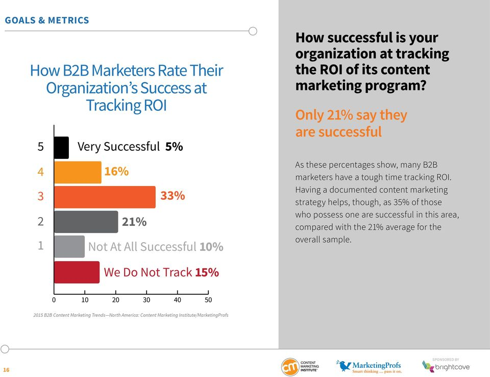 Only 21% say they are successful As these percentages show, many B2B marketers have a tough time tracking ROI.