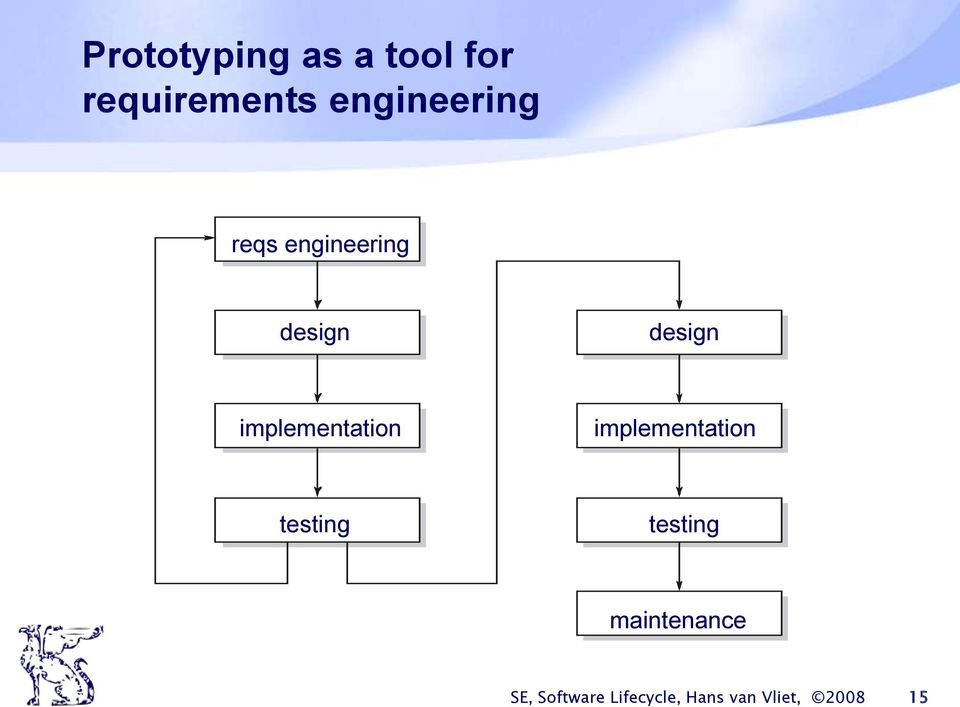 implementation implementation testing testing