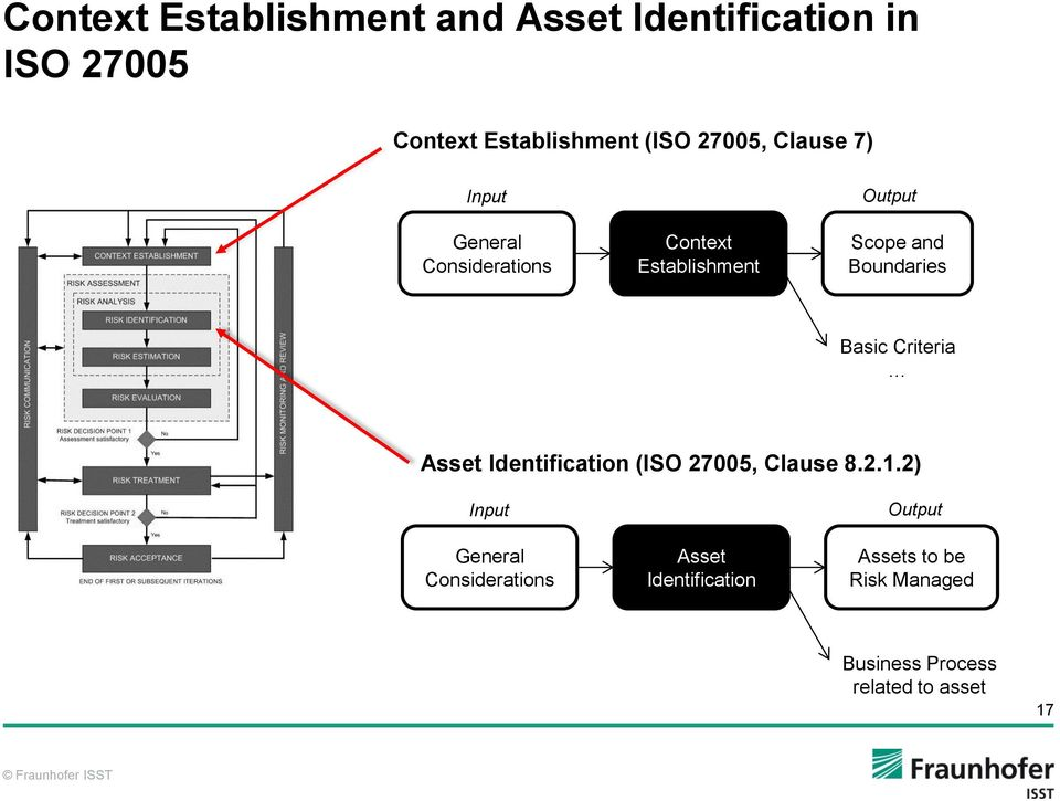 Boundaries Basic Criteria Asset Identification (ISO 27005, Clause 8.2.1.