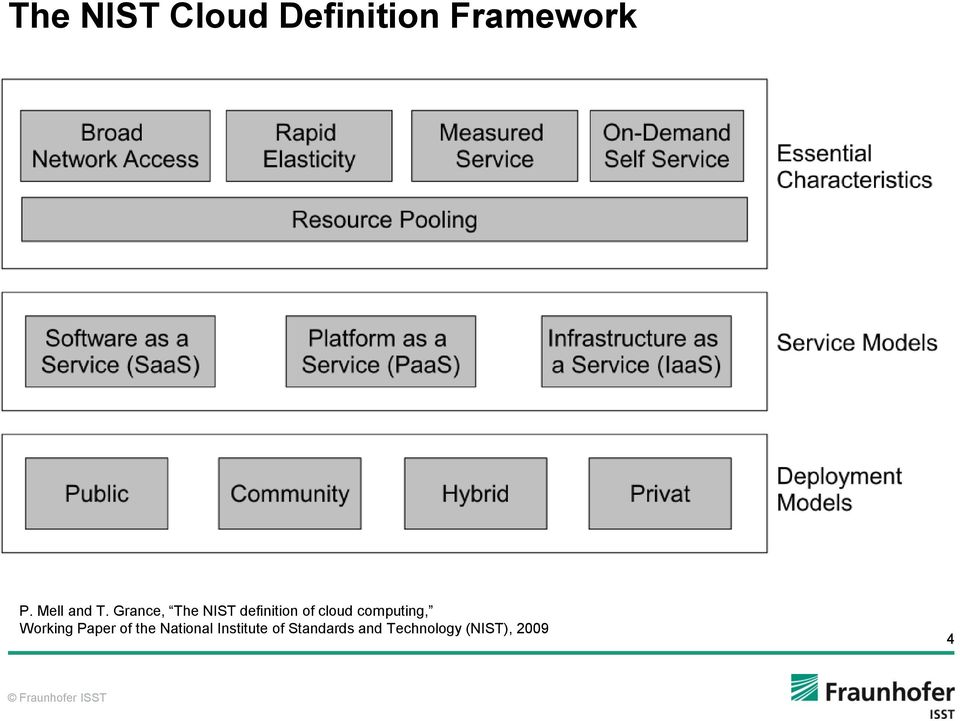 Grance, The NIST definition of cloud